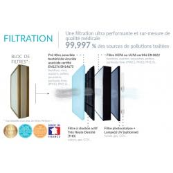 Bloc de filtres Perform+ pour Eolis 600S